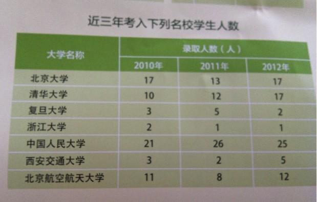 八十中升入名校人数统计