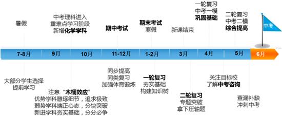 2013年暑秋新初三年级报名须知(数理化)(责编保举:高中数学zsjyx.com)