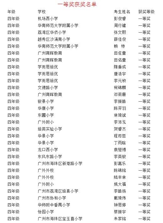 2013年希望杯全国数学邀请赛广州赛区四年级一等奖获奖名单