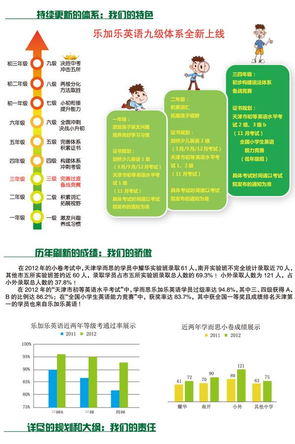 2013暑秋三年级英语招生简章高清图片