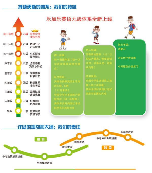 2013暑秋初三年级英语招生简章高清图片