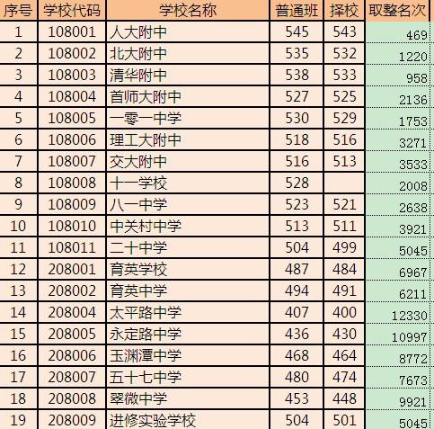 志愿填报参考:2012海淀区中考录取分数线及排名