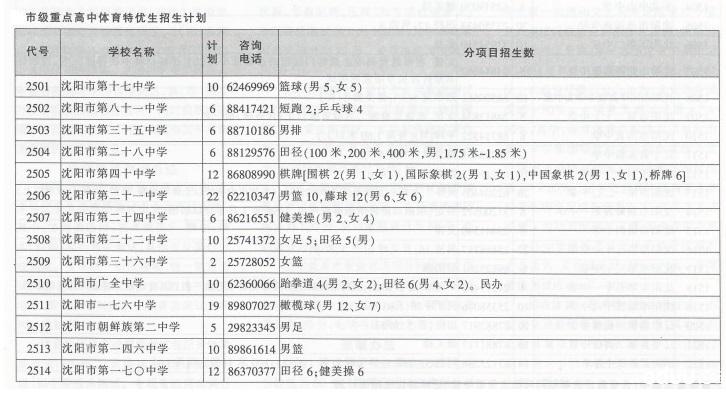 2013年沈阳市市级重点高中体育特优生招生计划