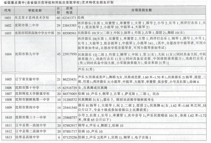 2013年沈阳市省级重点高中艺术特优生招生计划