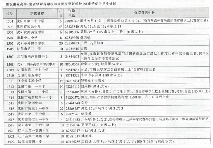 2013年沈阳市省级重点高中体育特优生招生计划