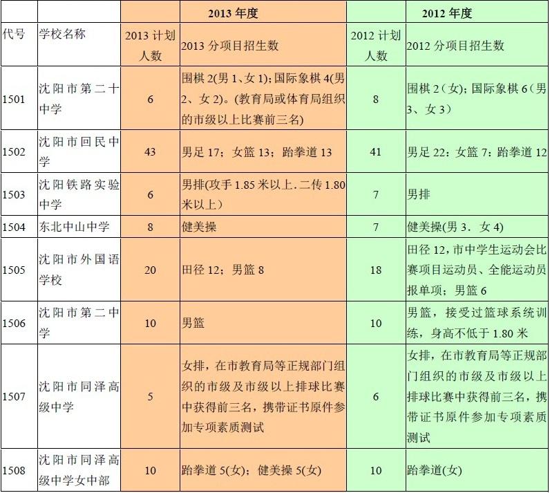 2012年与2013年度沈阳中考体艺特优生招生计划对比