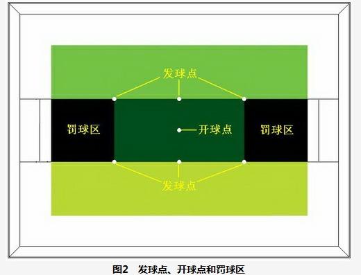 2013机器人足球比赛规则