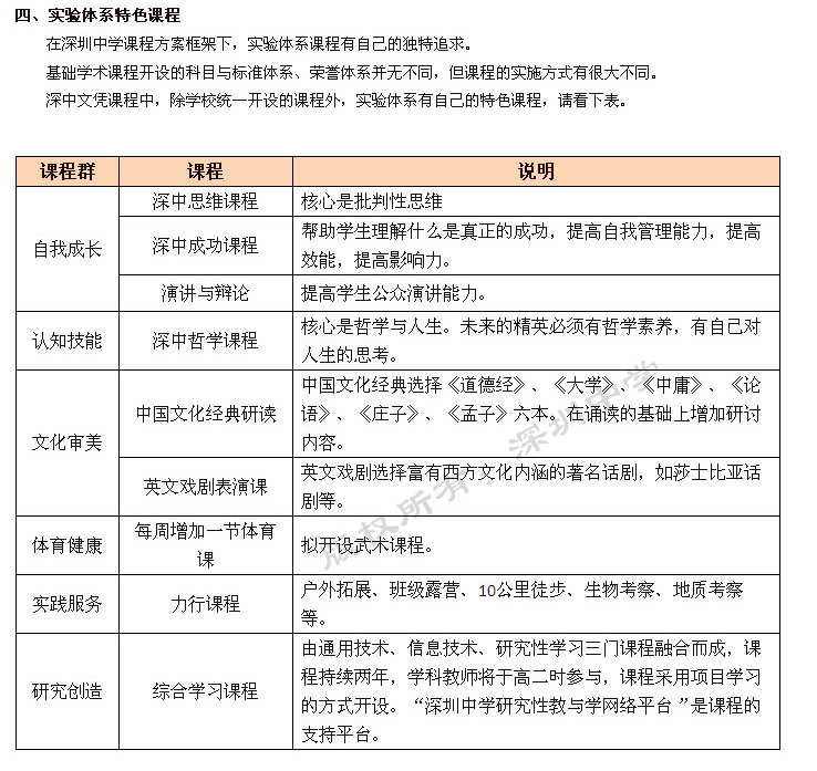 深圳中学实验课程体系课程方案(2)