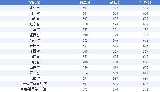 2010高考上海交通大学录取分数线