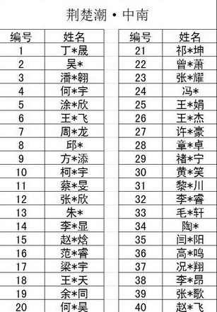 荆楚教育2013年小升初衔接班中南前100名