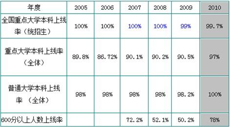 2013浙江省高考成绩_浙江省各重点中学近年来高考成绩排名