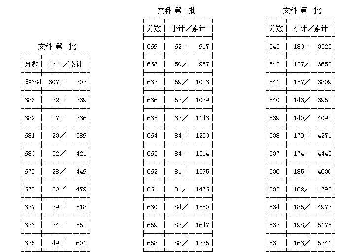 2013年浙江v文理文理科第一批成绩分段表函数高中分段图片