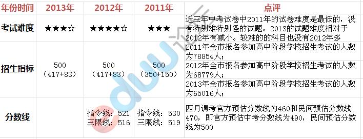 2013武�h一中中考�取分�稻��A估,中考分�稻�