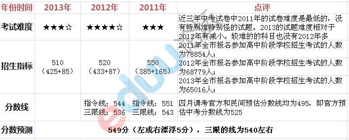 2013武�h�A��一附中中考�取分�稻��A估,中考分�稻�