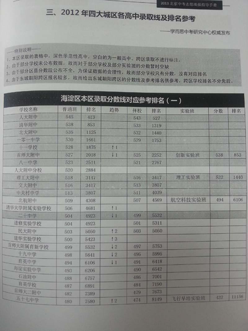 2013年北京中考录取分数线_2013参考:去年海淀录取分数线对应排名_中考新闻_北京中考网