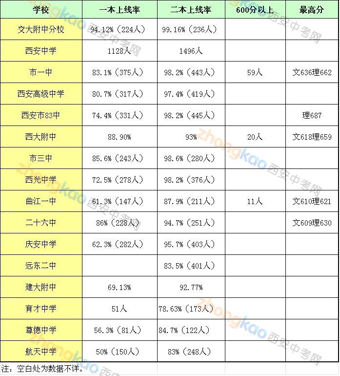 2013年西安市二类高中重点v高中上线率对比郧阳高中区图片