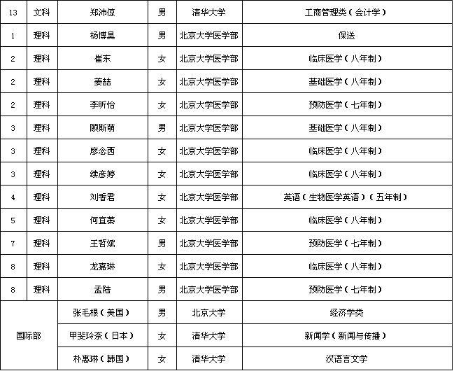 2013年北京中考录取分数线_2013年北大清华录取名单公布(3)_中考资讯_北京中考网