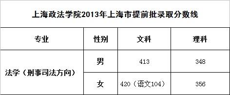 上海政法学院2013提前批分数线