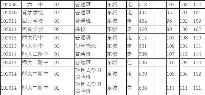 2013年北京中考录取分数线_2013年东城中考录取最后一名录取分数表(5)_东城区_北京中考网