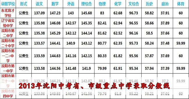2013沈阳中考分数线