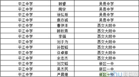 苏州平江高中2013年平江苏州中学录取四星级使用的高倍镜中学生物图片