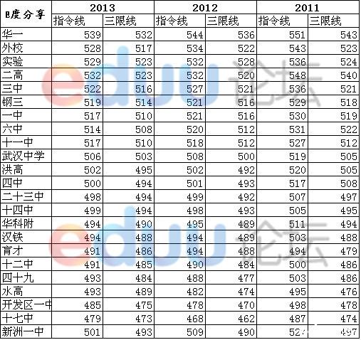 2013武汉中考分数线,中考分数线