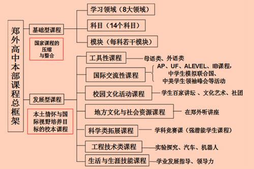 郑州外国语学校高中校本课程框架解读
