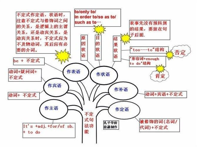 4元薄冰新编初中英语语法薄冰主编世界知识出版社.