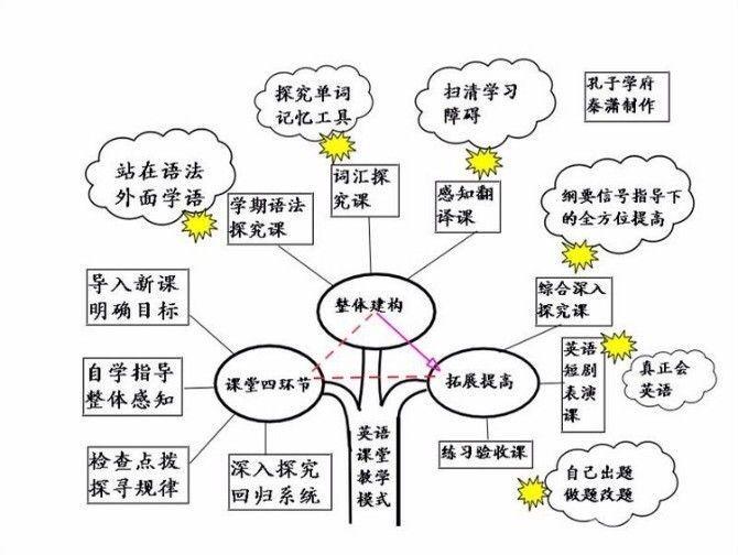 初中英语课堂教学模式