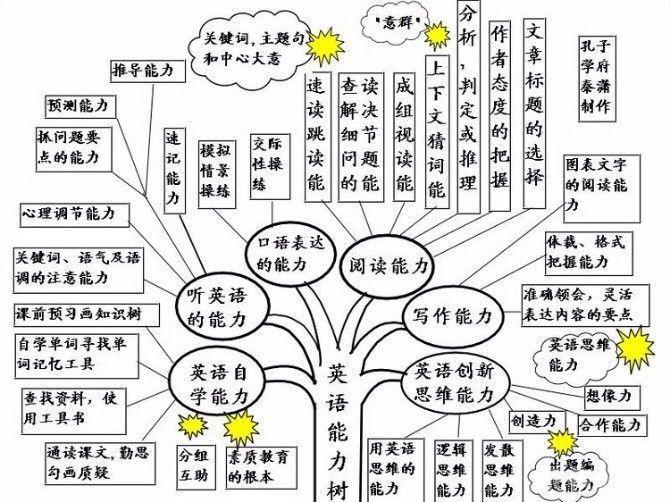 初中英语单词 初中英语语法学习体系树状图(3)图片