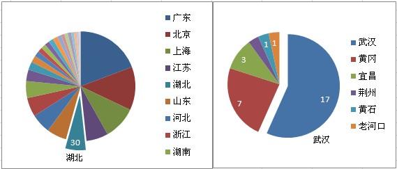 2013年中国小学500强武汉排名