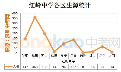 深圳中学中考招生计划