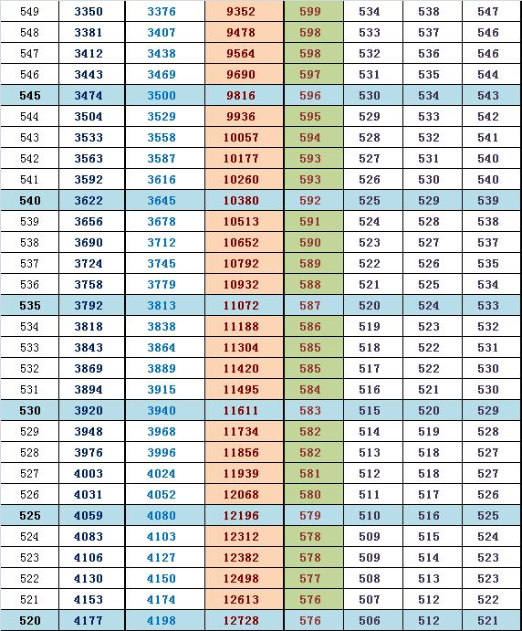2014届海淀高三期中排名换算市排名及往年高考分(理)