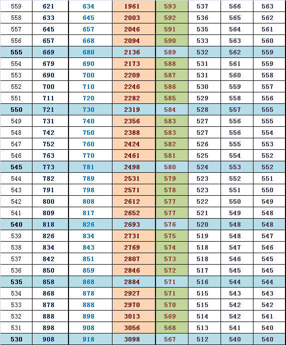 2014届海淀高三期中排名换算市排名及往年高考分(文)