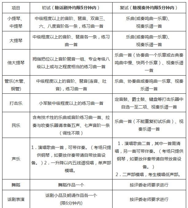 上海交通大学2014年艺术特长生招生简章_高考