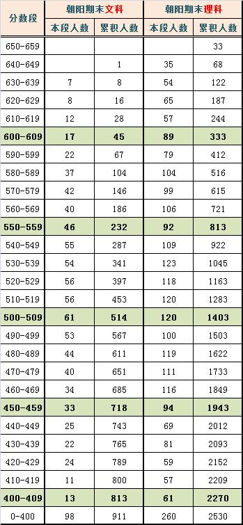 2014年北京朝阳区高三期末分数排名与预估分数线