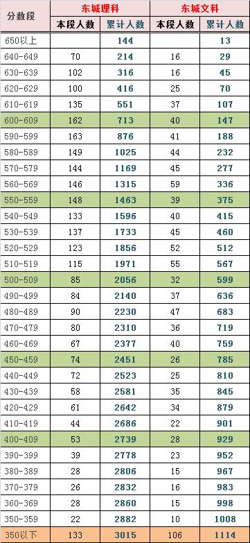 2013―2014年度北京东城区高三期末分数排名与预估分数线