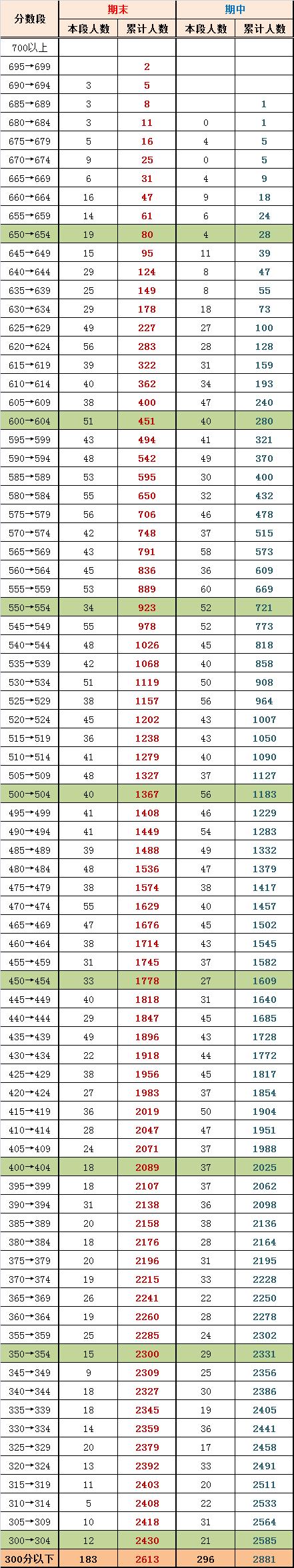 2014年北京海淀区高三期末考试排名与期中对比(文)