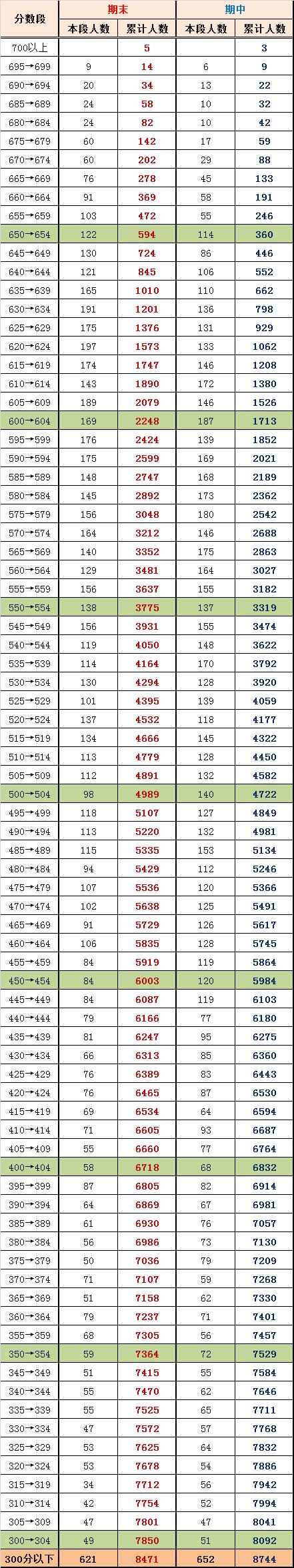 2014年北京海淀区高三期末考试排名与期中对比(理)