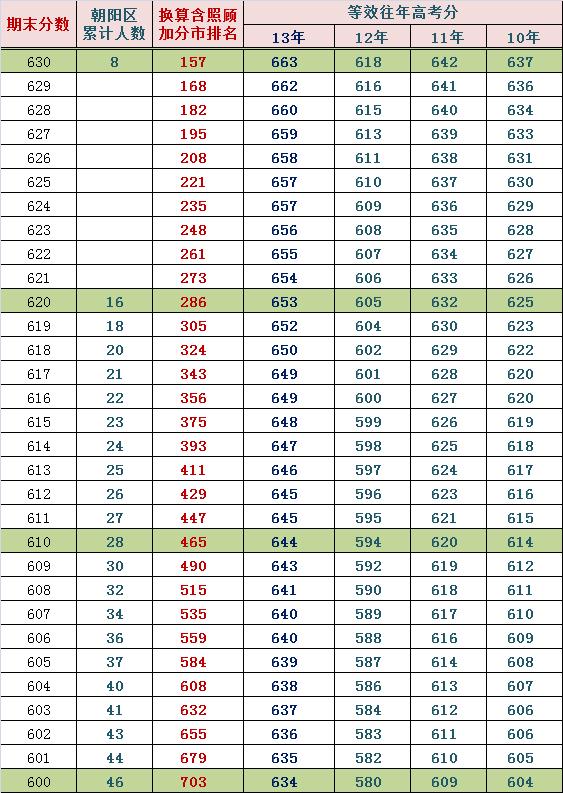 2014朝阳高三期末排名换算市排名与等效往年高考分(文)