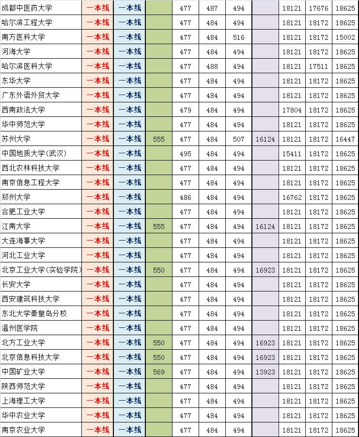 2014朝阳高三期末排名对应部分高校参考线粗划(理)