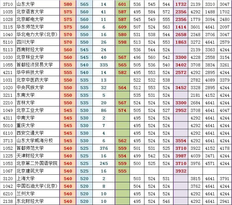 2014朝阳高三期末排名对应部分高校参考线粗划(文)