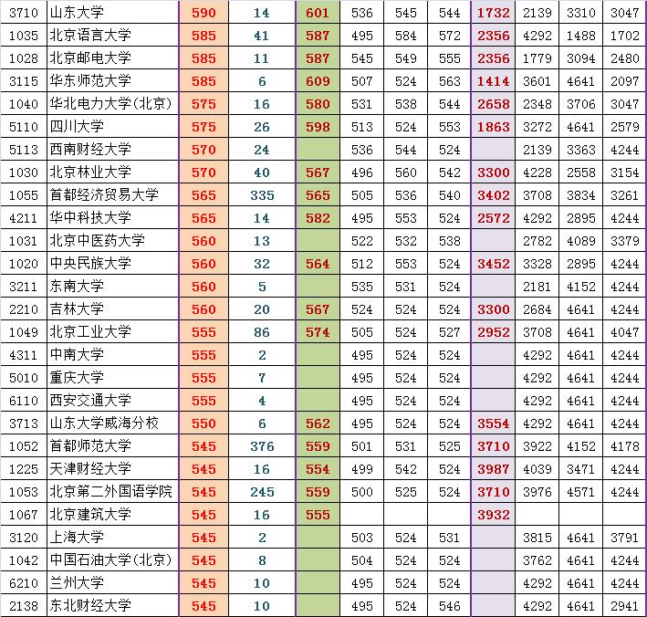 2014东城高三期末排名对应部分高校参考线粗划(文)