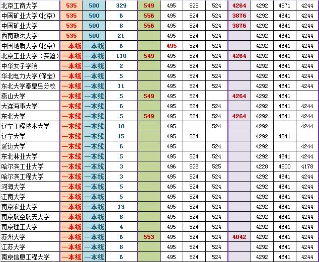 2014海淀高三期末排名对应部分高校参考线粗划(文)