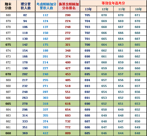 2014海淀高三期末排名换算市排名与等效往年高考分(理)
