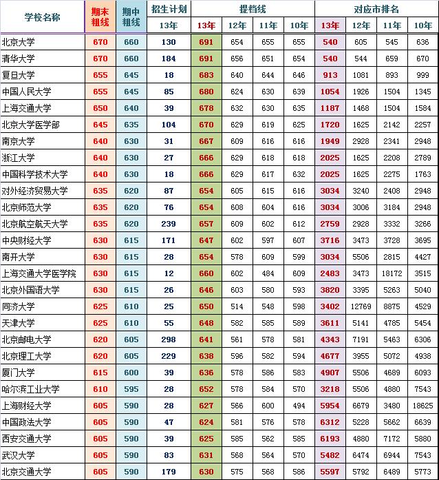 2014海淀高三期末排名对应部分高校参考线粗划(理)