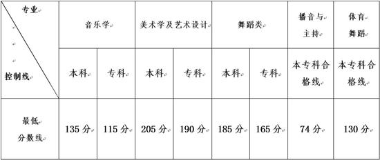 2014本科分数线_云南2014艺术高考录取分数线