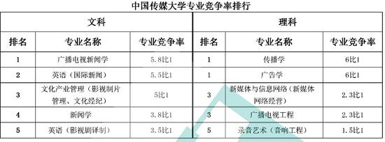 中国传媒大学专业竞争率排行榜