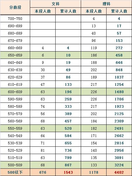 2014年北京西城区高三期末考试分数排名