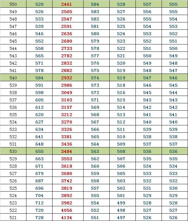 2014西城高三期末排名换算市排名与等效往年高考分(文)